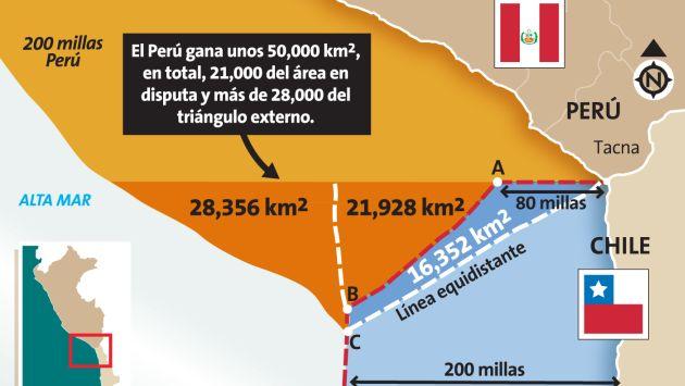 PERU GANA EN LA HAYA