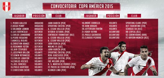 SELECCION PERUANA COPA AMERICA 2015