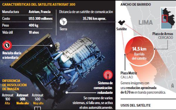 ASTROSAT-300 PERU SAT 1