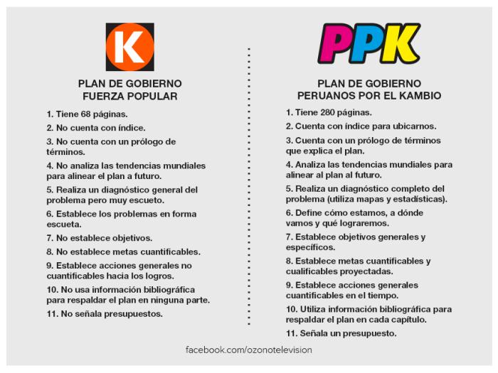 PLANES DE GOBIERNO DE PPK Y KEIKO