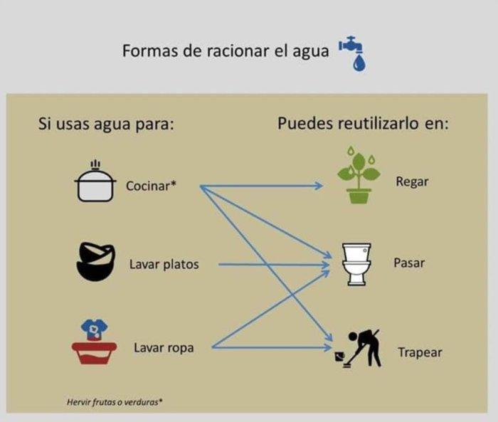 formas de cuidar el agua